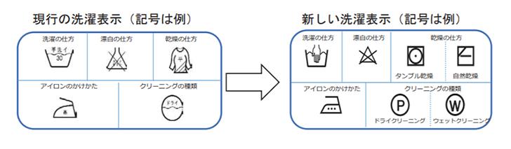 旧洗濯表示と新洗濯表示の比較