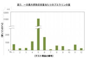 一日最大摂取目安量当たりのプエラリンの量(グラフ)