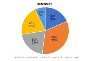 プエラリアの被害件数と年齢層(グラフ)