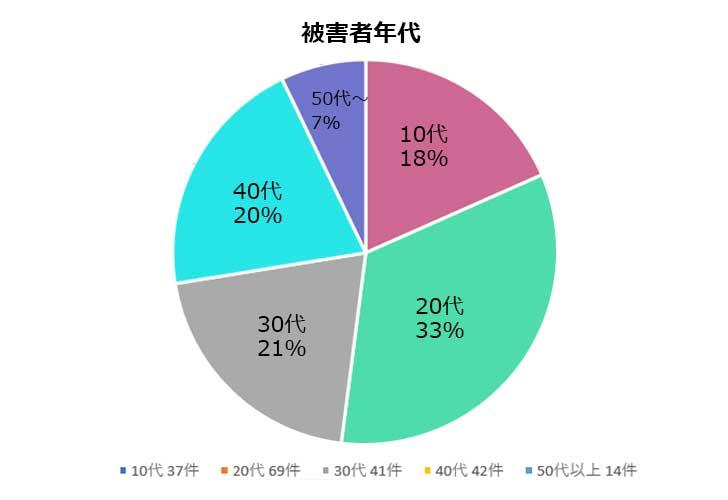 プエラリアの被害件数と年齢層(グラフ)1a