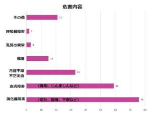 プエラリアの被害内容・症状(グラフ)