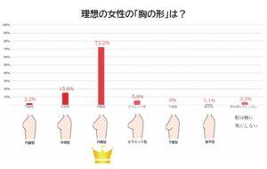 男子の好きなバストアンケート(形)グラフ